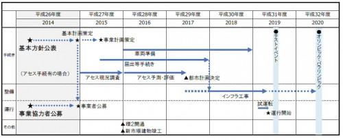 環2BRTの協力事業者に東京都交通局と京成が選定