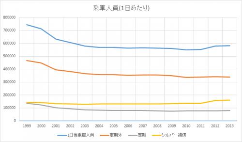 平成25年度決算発表-バスの乗車人員は引き続き微増