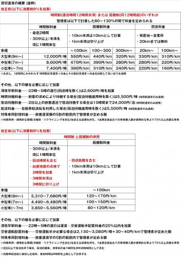 5月1日、新貸切運賃の実施
