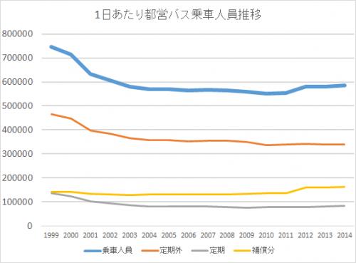 H26年度決算、都営バス乗車人員は4,000人/日増も減益