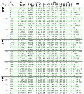 諸元表…'97~'99(DEF代)