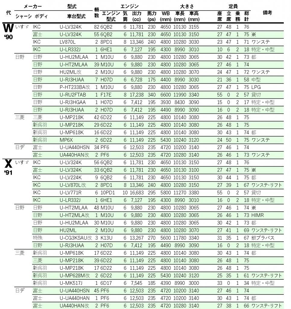 諸元表…'90~'91(WX代)