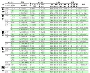 諸元表…'00~'04(GHKLM代)