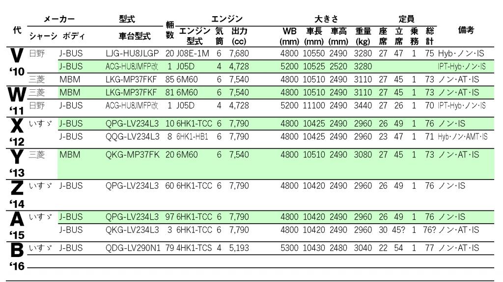 車両データ2_10