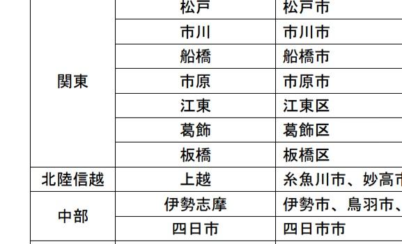 平成32(2020)年から江東・葛飾のご当地ナンバーが追加
