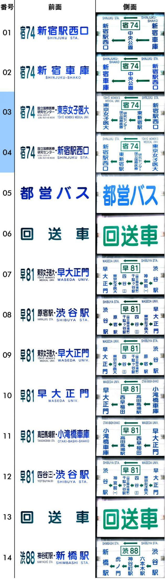 方向幕-新宿・平成22年4月~(最終)