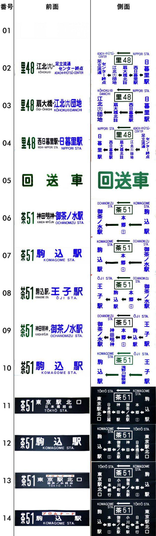方向幕・巣鴨 ~平成12年12月