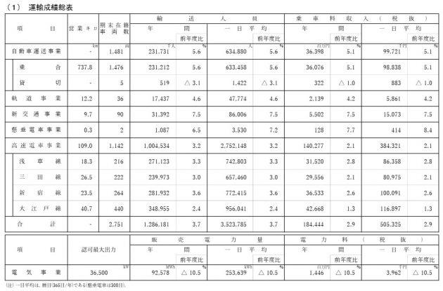 平成29年度の決算公表、乗客数が大増し63万人/日に
