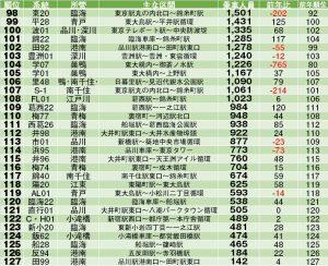 平成29年度決算の系統別収支発表、都07が乗客数トップ