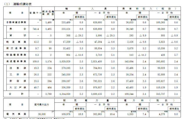 平成30年度の決算公表、乗客数が微増し64万人/日に