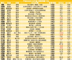 平成30年度決算の系統別収支発表、都07が引き続き乗客数トップ