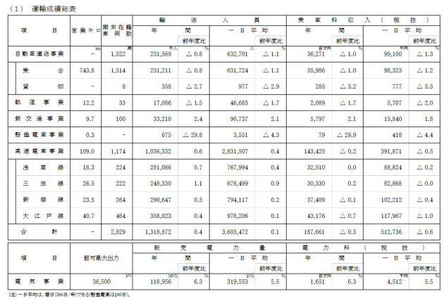 令和元年度の決算公表、新型コロナの影響で年間乗客数は微減
