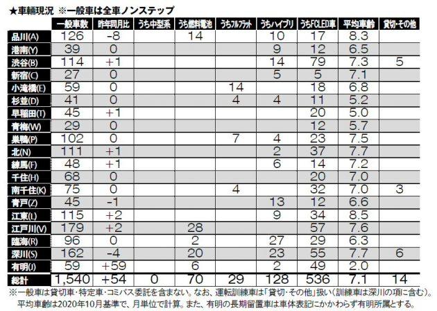 車両データ総表