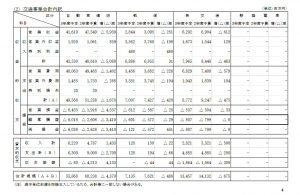交通局、令和3年度予算案を公表