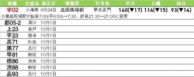 9/24・10/1、各地で減便改正?、[都05-2急行]廃止